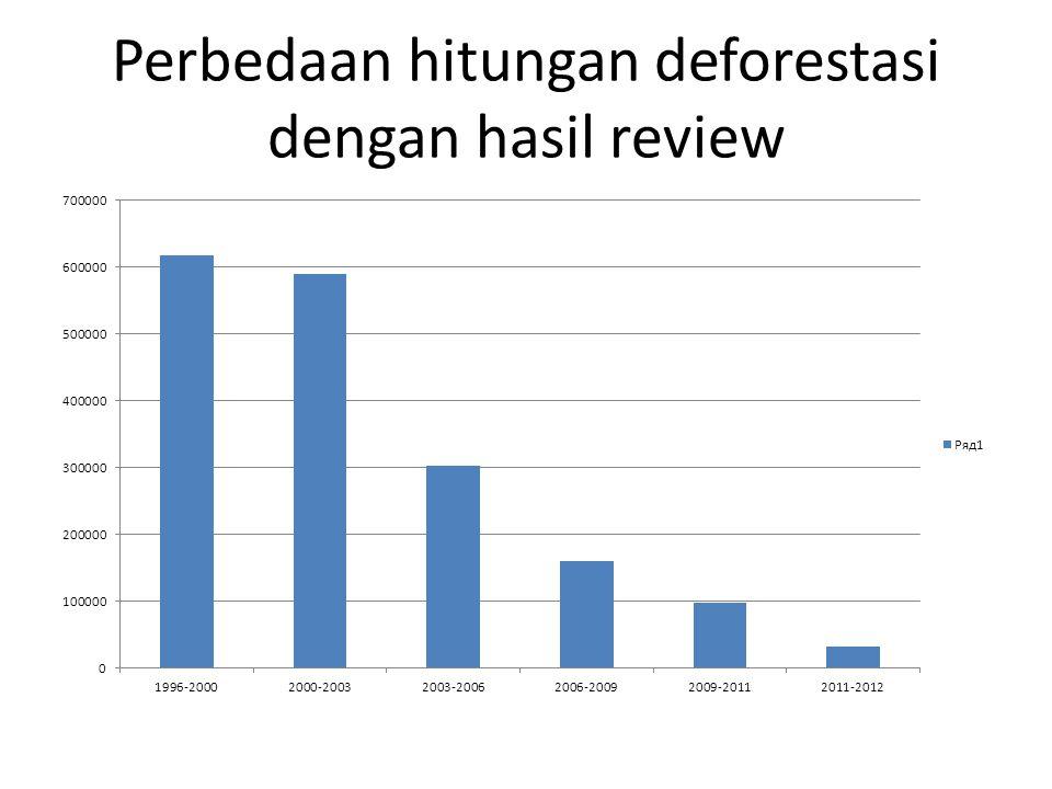 Perbedaan hitungan deforestasi dengan hasil review