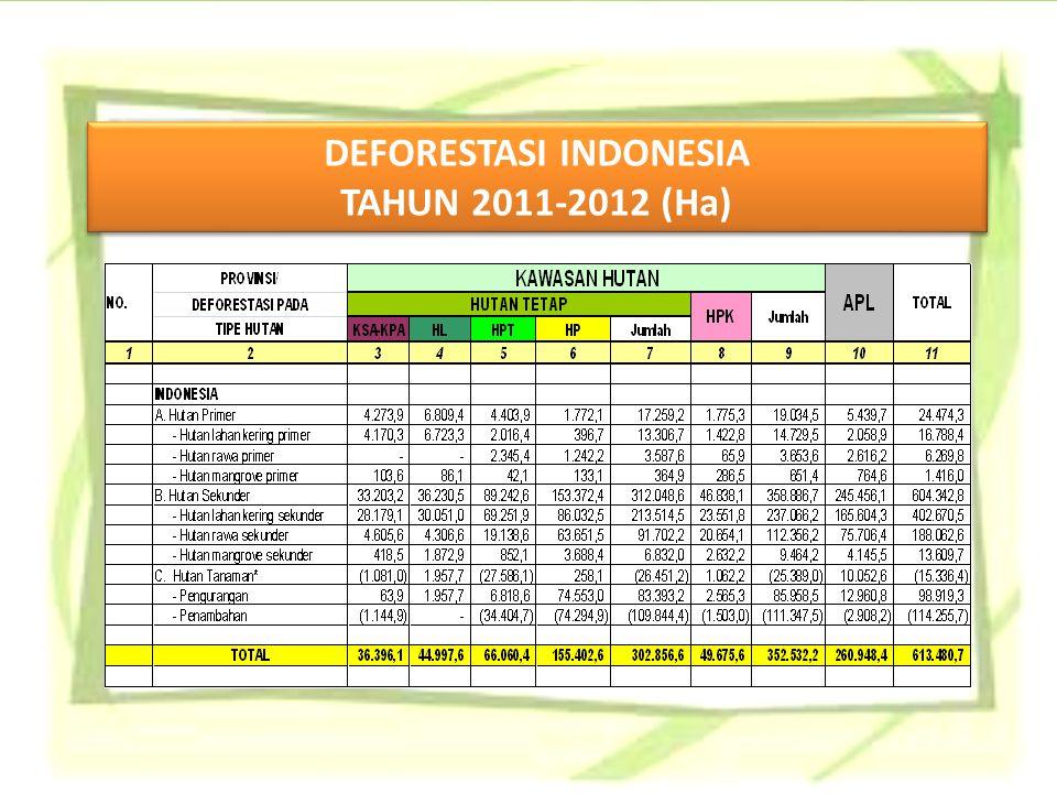 DEFORESTASI INDONESIA TAHUN 2011-2012 (Ha) DEFORESTASI INDONESIA TAHUN 2011-2012 (Ha)