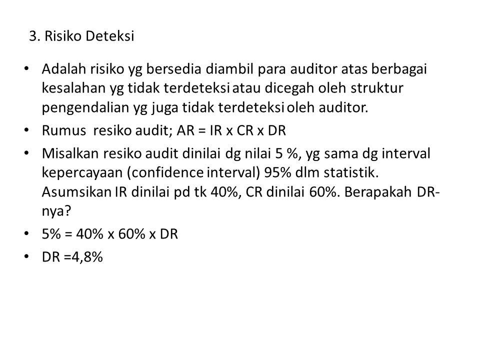3. Risiko Deteksi Adalah risiko yg bersedia diambil para auditor atas berbagai kesalahan yg tidak terdeteksi atau dicegah oleh struktur pengendalian y