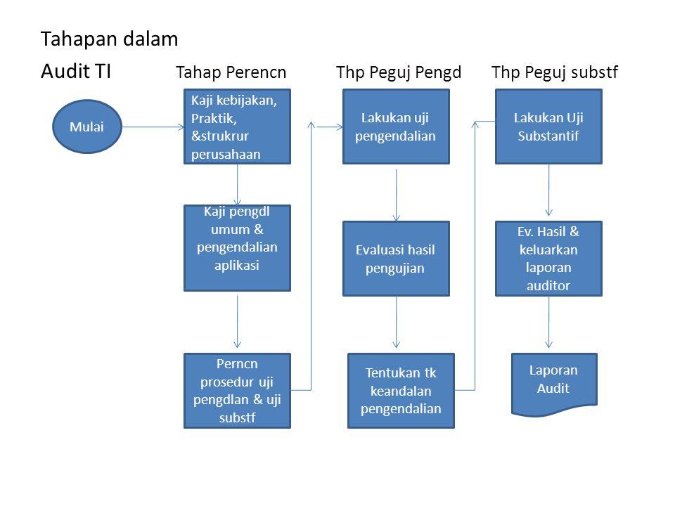 Tahapan dalam Audit TI Tahap Perencn Thp Peguj Pengd Thp Peguj substf Mulai Kaji kebijakan, Praktik, &strukrur perusahaan Kaji pengdl umum & pengendal
