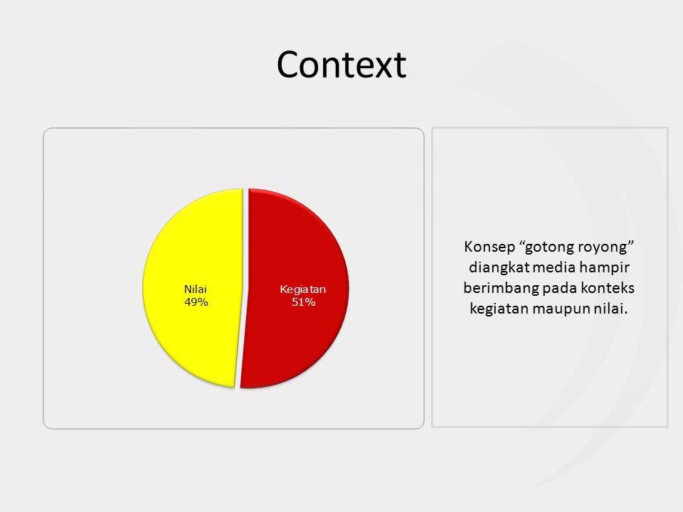 Context Konsep gotong royong diangkat media hampir berimbang pada konteks kegiatan maupun nilai.