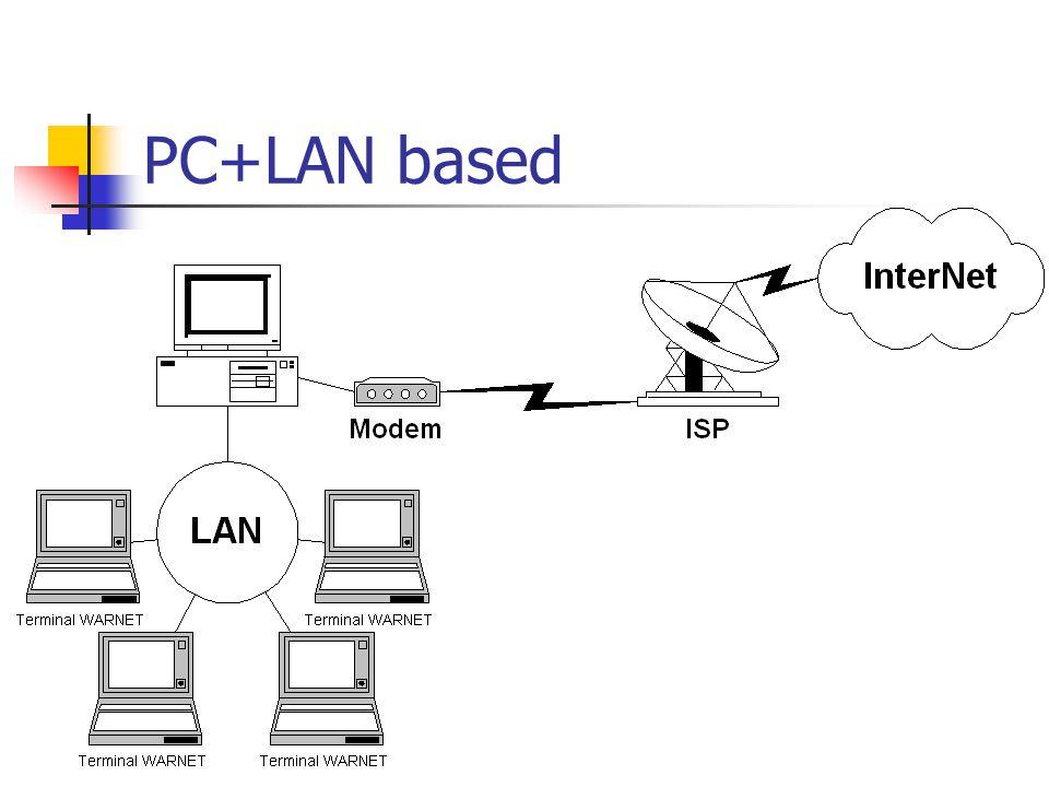 PC+LAN based