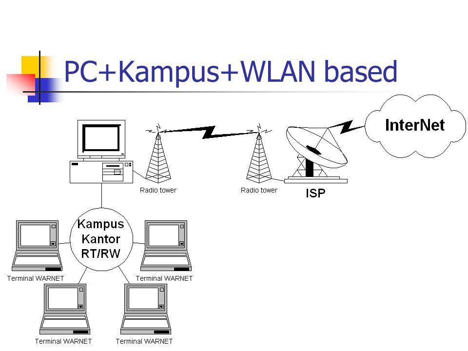 PC+Kampus+WLAN based
