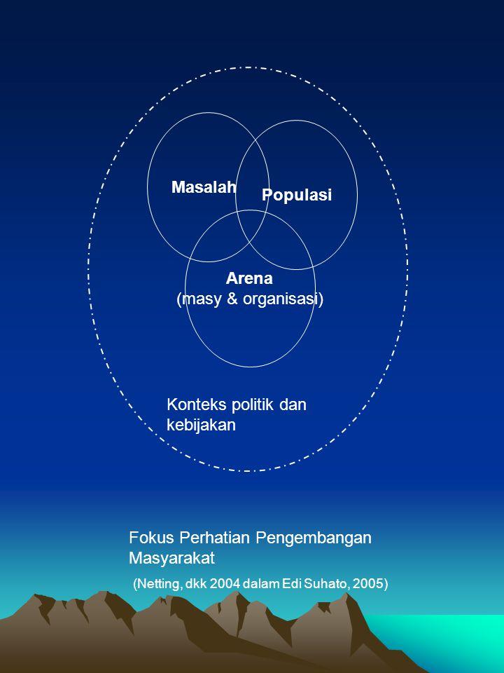 Masalah Populasi Arena (masy & organisasi) Konteks politik dan kebijakan Fokus Perhatian Pengembangan Masyarakat (Netting, dkk 2004 dalam Edi Suhato, 2005)