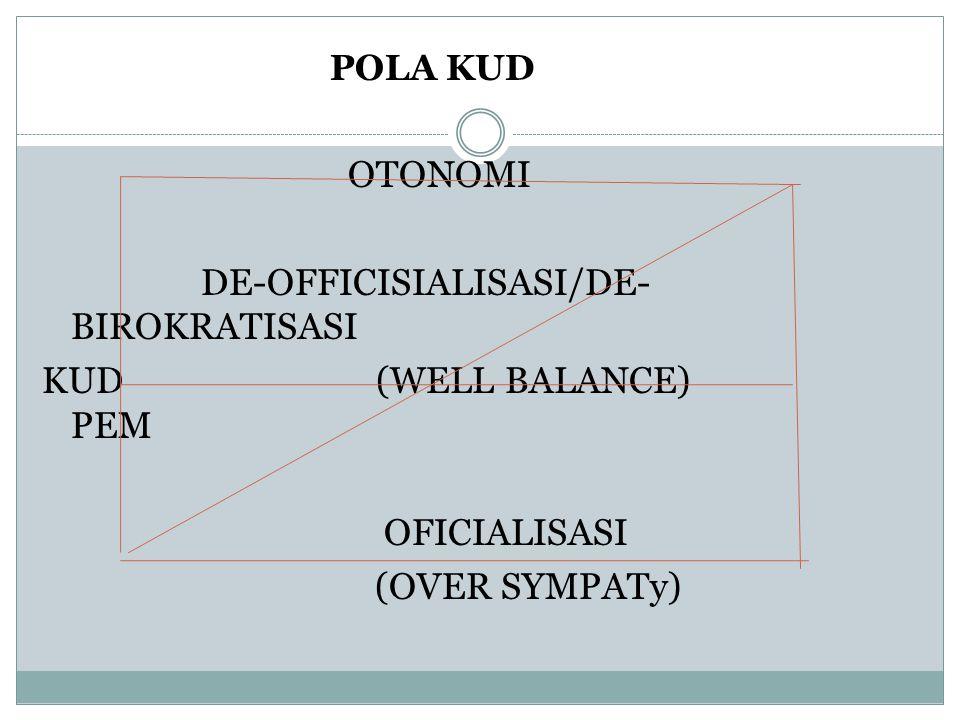 POLA KUD OTONOMI DE-OFFICISIALISASI/DE- BIROKRATISASI KUD (WELL BALANCE) PEM OFICIALISASI (OVER SYMPATy)