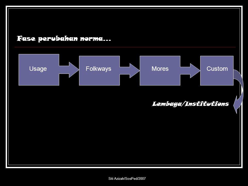 Siti Azizah/SosPed/2007 Fase perubahan norma… UsageFolkwaysMoresCustom Lembaga/Institutions