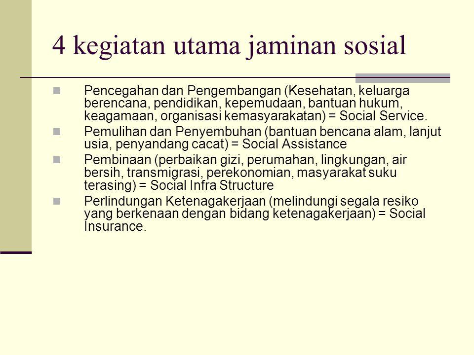 4 kegiatan utama jaminan sosial Pencegahan dan Pengembangan (Kesehatan, keluarga berencana, pendidikan, kepemudaan, bantuan hukum, keagamaan, organisasi kemasyarakatan) = Social Service.