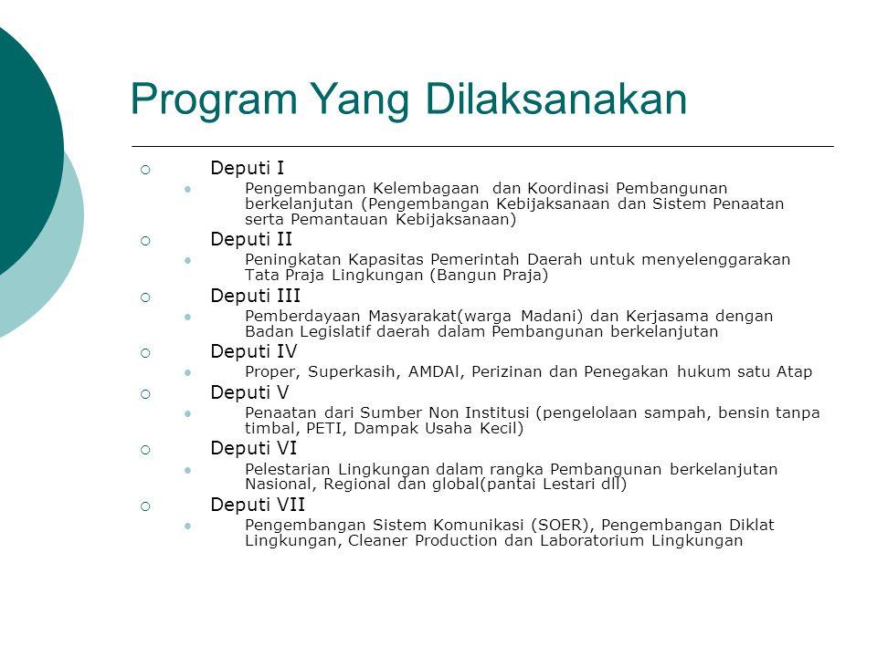 Program Yang Dilaksanakan  Deputi I Pengembangan Kelembagaan dan Koordinasi Pembangunan berkelanjutan (Pengembangan Kebijaksanaan dan Sistem Penaatan serta Pemantauan Kebijaksanaan)  Deputi II Peningkatan Kapasitas Pemerintah Daerah untuk menyelenggarakan Tata Praja Lingkungan (Bangun Praja)  Deputi III Pemberdayaan Masyarakat(warga Madani) dan Kerjasama dengan Badan Legislatif daerah dalam Pembangunan berkelanjutan  Deputi IV Proper, Superkasih, AMDAl, Perizinan dan Penegakan hukum satu Atap  Deputi V Penaatan dari Sumber Non Institusi (pengelolaan sampah, bensin tanpa timbal, PETI, Dampak Usaha Kecil)  Deputi VI Pelestarian Lingkungan dalam rangka Pembangunan berkelanjutan Nasional, Regional dan global(pantai Lestari dll)  Deputi VII Pengembangan Sistem Komunikasi (SOER), Pengembangan Diklat Lingkungan, Cleaner Production dan Laboratorium Lingkungan