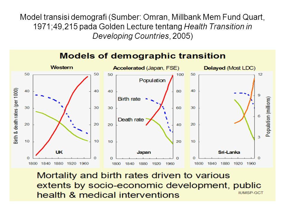 Model transisi demografi (Sumber: Omran, Millbank Mem Fund Quart, 1971;49,215 pada Golden Lecture tentang Health Transition in Developing Countries, 2