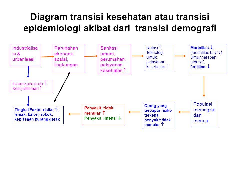 Diagram transisi kesehatan atau transisi epidemiologi akibat dari transisi demografi Industrialisa si & urbanisasi Perubahan ekonomi, sosial, lingkung