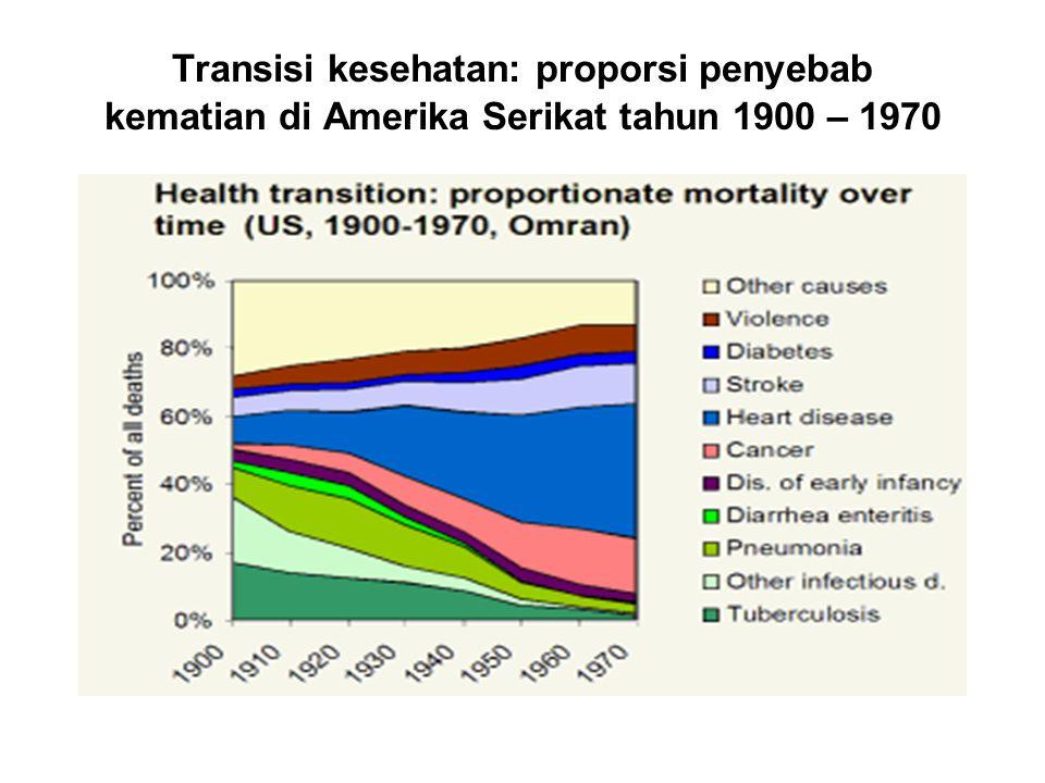 Transisi kesehatan: proporsi kematian berdasarkan penyebab kematian (Amerika Serikat, 1900 – 1970)