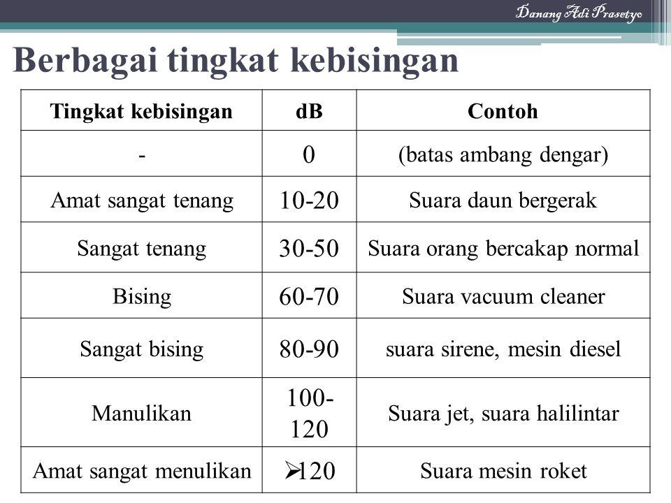 Berbagai tingkat kebisingan Tingkat kebisingandBContoh - 0 (batas ambang dengar) Amat sangat tenang 10-20 Suara daun bergerak Sangat tenang 30-50 Suar
