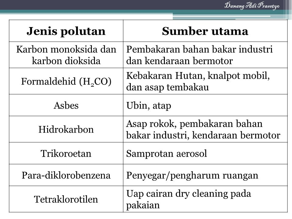Jenis polutanSumber utama Karbon monoksida dan karbon dioksida Pembakaran bahan bakar industri dan kendaraan bermotor Formaldehid (H 2 CO) Kebakaran H