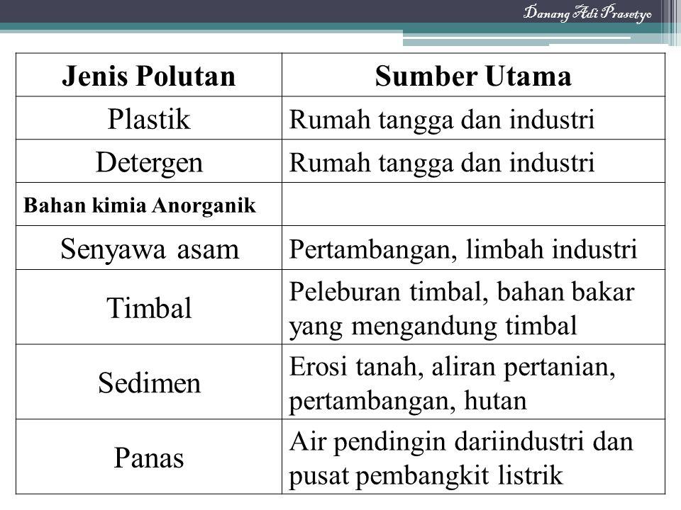 Jenis PolutanSumber Utama Plastik Rumah tangga dan industri Detergen Rumah tangga dan industri Bahan kimia Anorganik Senyawa asam Pertambangan, limbah
