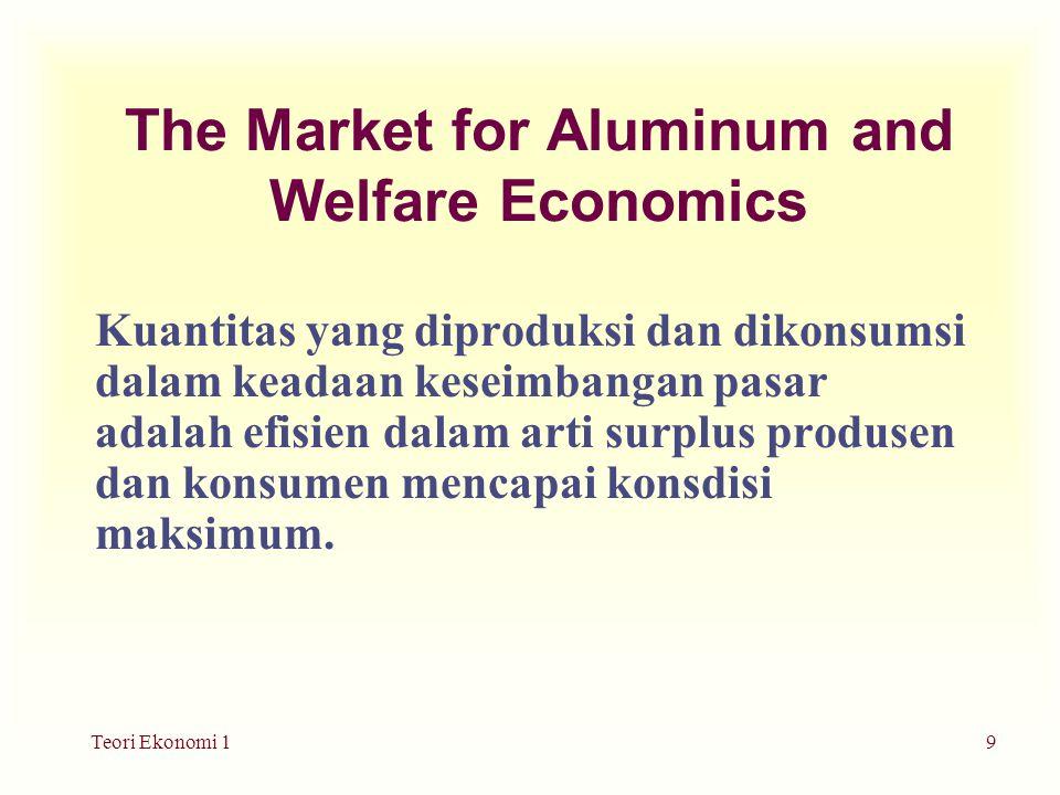 Teori Ekonomi 19 The Market for Aluminum and Welfare Economics Kuantitas yang diproduksi dan dikonsumsi dalam keadaan keseimbangan pasar adalah efisien dalam arti surplus produsen dan konsumen mencapai konsdisi maksimum.