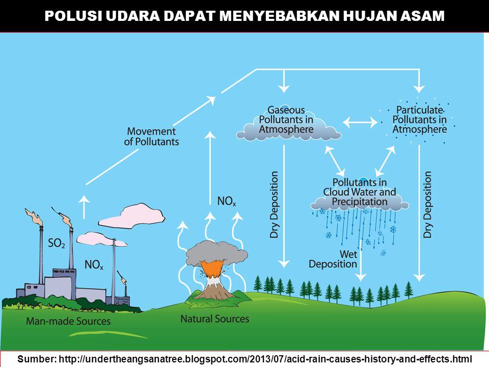 Konsentrasi CO2 Atmosfir