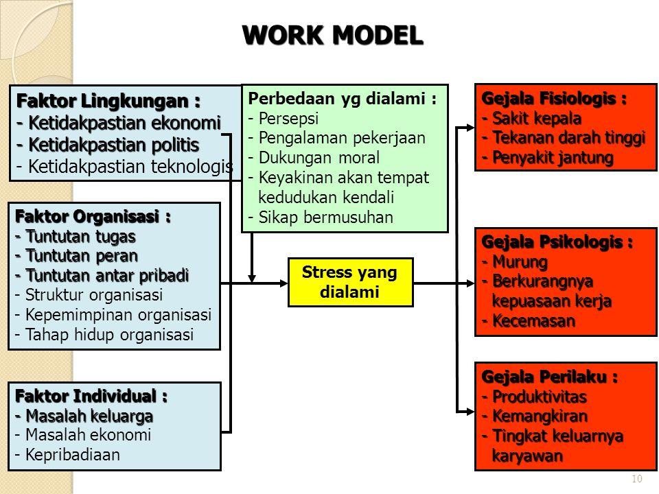 9 Stressor Pekerjaan Lingkungan fisik - cahaya, suara, suhu, udara, polusi Individu - Konflik peran-peran ganda, beban kerja berlebih, tidak ada kontr