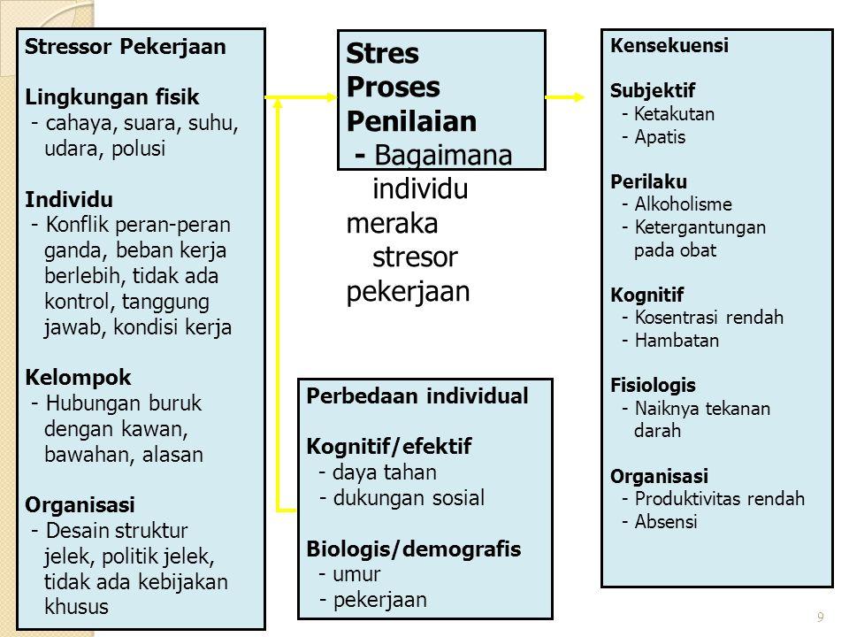 Penyebab TEKANAN dalam Pekerjaan ??  Lingkungan Fisik ;  Penyebab Individual ;  Penyebab Kelompok ;  Penyebab Keorganisasian ; penerangan, suara,