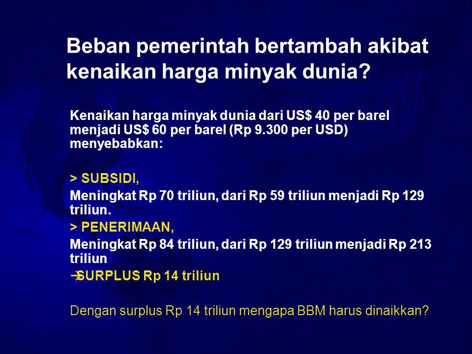 Beban pemerintah bertambah akibat kenaikan harga minyak dunia? Kenaikan harga minyak dunia dari US$ 40 per barel menjadi US$ 60 per barel (Rp 9.300 pe