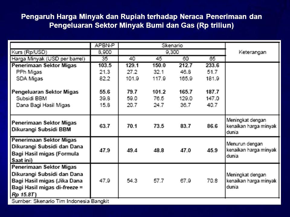 Pengaruh Harga Minyak dan Rupiah terhadap Neraca Penerimaan dan Pengeluaran Sektor Minyak Bumi dan Gas (Rp triliun)