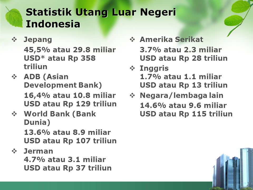 Statistik Utang Luar Negeri Indonesia  Jepang 45,5% atau 29.8 miliar USD* atau Rp 358 triliun  ADB (Asian Development Bank) 16,4% atau 10.8 miliar USD atau Rp 129 triliun  World Bank (Bank Dunia) 13.6% atau 8.9 miliar USD atau Rp 107 triliun  Jerman 4.7% atau 3.1 miliar USD atau Rp 37 triliun  Amerika Serikat 3.7% atau 2.3 miliar USD atau Rp 28 triliun  Inggris 1.7% atau 1.1 miliar USD atau Rp 13 triliun  Negara/lembaga lain 14.6% atau 9.6 miliar USD atau Rp 115 triliun