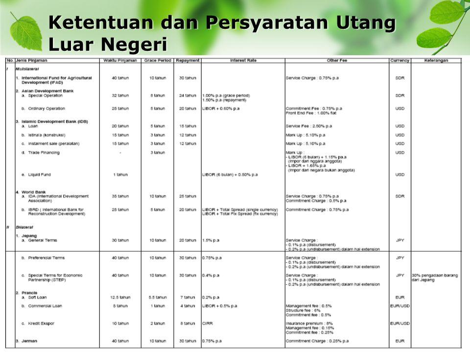 Tabel 2 Debt Service Ratio Pemerintah Indonesia(miliar US $) TahunPembayaran Pinjaman Luar Negeri Pemerintah Total Ekspor DSR Pemerintah Indonesia 1998 1997 1996 1995 1994 6,4666 7,276 8,995 8,618 8,373 50,371 56,297 50,188 47,454 40,223 12,84% 12,92% 17,92% 18,16% 20,82% Sumber : Neraca Pembayaran, Bank Indonesia (www.bi.go.id) Tabel di atas menunjukkan perkembangan DSR Indonesia dari tahun 1994-1998