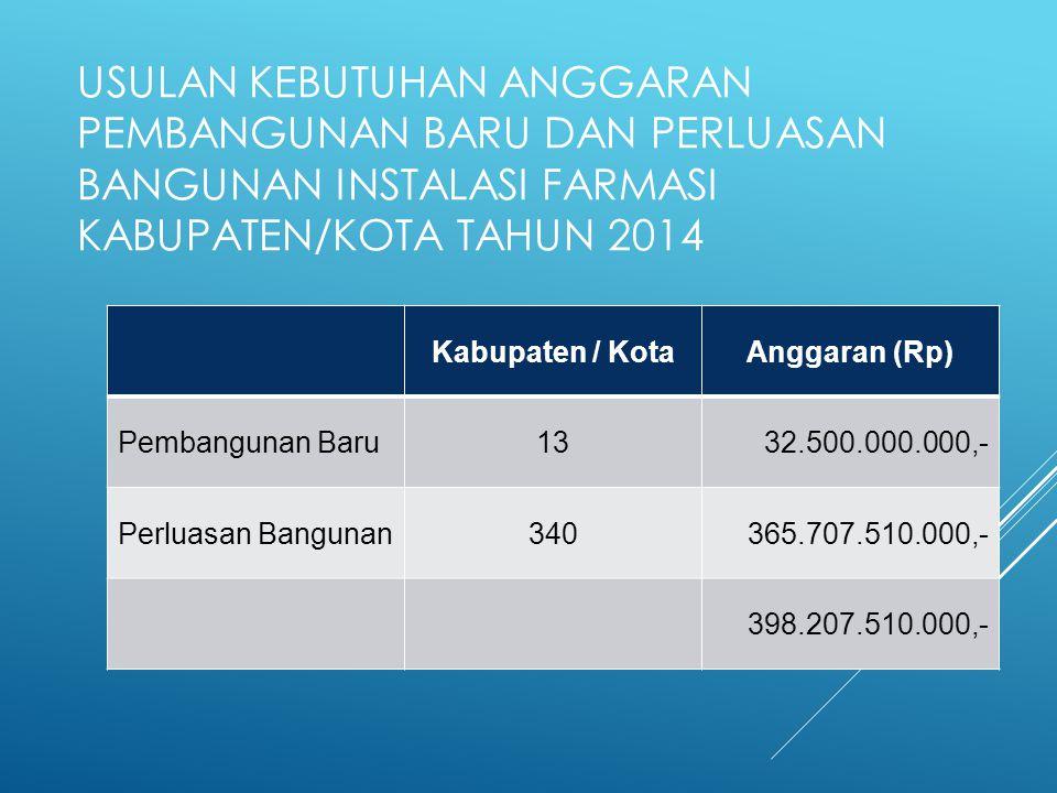USULAN KEBUTUHAN ANGGARAN PEMBANGUNAN BARU DAN PERLUASAN BANGUNAN INSTALASI FARMASI KABUPATEN/KOTA TAHUN 2014 Kabupaten / KotaAnggaran (Rp) Pembanguna