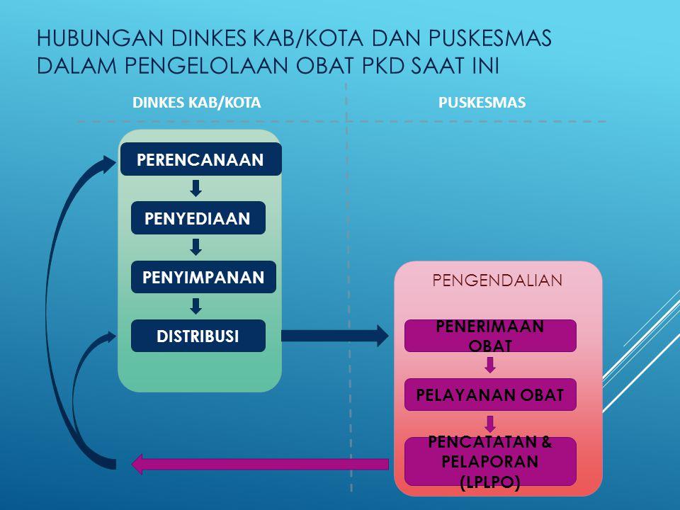 FASYANKES PEMERINTAH KOMPONENMEKANISME ANGGARAN OBAT PKD DAK DAN KAPITASI BPJS (DAK DIGUNAKAN UNTUK PENINGKATAN SARANA DAN PRASARANA INSTALASI FARMASI) DISTRIBUSI OBAT PKD MELALUI INSTALASI FARMASI KAB/KOTA ANGGARAN OBAT PROGRAM (TB, AIDS, MALARIA, FILARIASIS, KESBU, KESNAK, KES JIWA, GIZI, VAKSIN REGULER) APBN KEMENTERIAN KESEHATAN DISTRIBUSI OBAT PROGRAM MELALUI INSTALASI FARMASI KAB/KOTA TERHADAP FASKES TERTENTU YANG SUDAH TERVERIFIKASI MEKANISME PEMBAYARAN KAPITASI PARSIAL DIKELOLA OLEH DINAS KESEHATAN KAB/KOTA