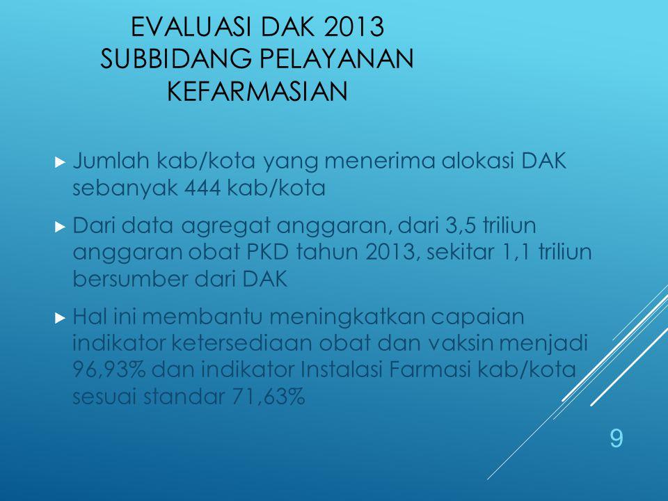 JUSTIFIKASI DAK PELAYANAN KEFARMASIAN 1)Kabupaten/Kota dengan anggaran Obat dan Perbekkes yang belum mencukupi.