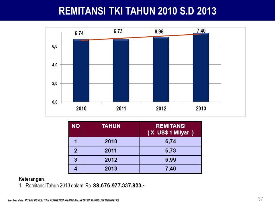 NOTAHUNREMITANSI ( X US$ 1 Milyar ) 120106,74 220116,73 320126,99 420137,40 REMITANSI TKI TAHUN 2010 S.D 2013 Sumber data: PUSAT PENELITIAN PENGEMBANG