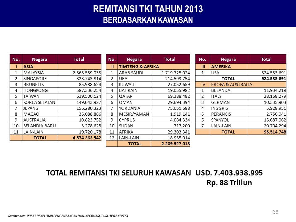 38 REMITANSI TKI TAHUN 2013 BERDASARKAN KAWASAN No.NegaraTotal I ASIA 1 MALAYSIA2.563.559.033 2 SINGAPORE323.743.814 3 BRUNEI D.85.988.624 4 HONGKONG5