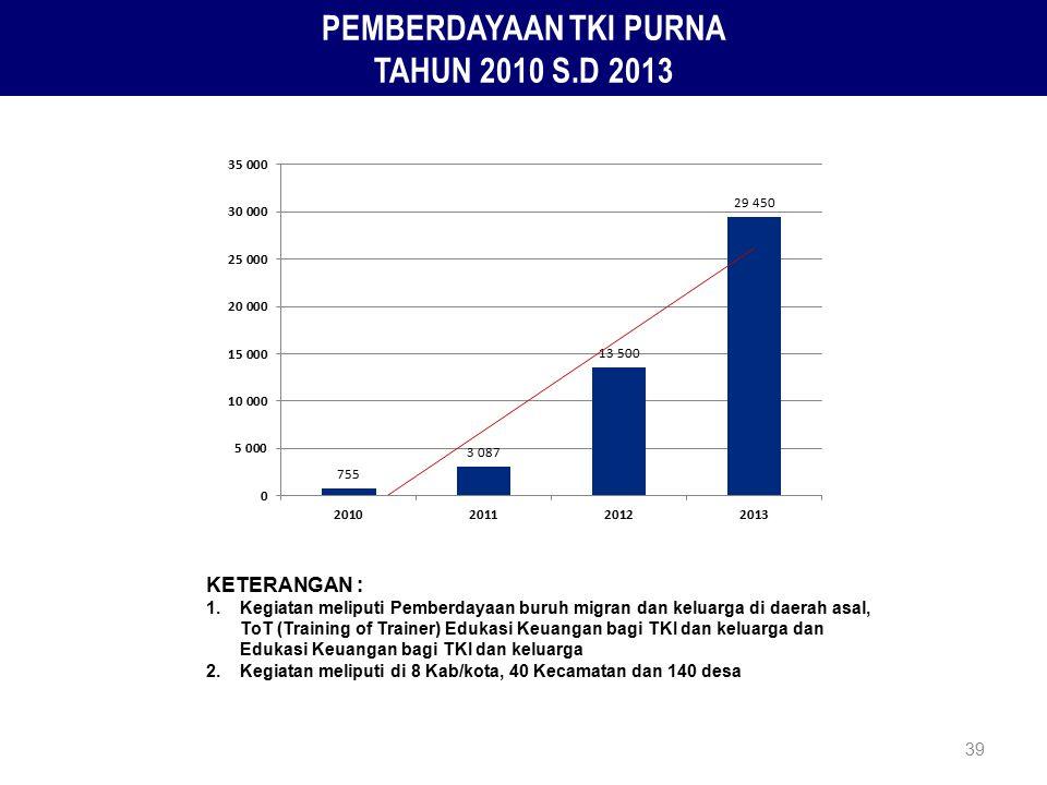 39 PEMBERDAYAAN TKI PURNA TAHUN 2010 S.D 2013 KETERANGAN : 1. Kegiatan meliputi Pemberdayaan buruh migran dan keluarga di daerah asal, ToT (Training o