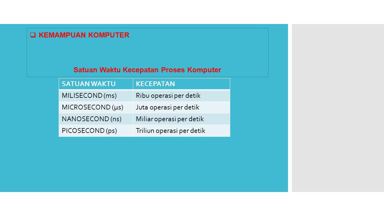  KEMAMPUAN KOMPUTER Satuan Waktu Kecepatan Proses Komputer SATUAN WAKTUKECEPATAN MILISECOND (ms)Ribu operasi per detik MICROSECOND (µs)Juta operasi per detik NANOSECOND (ns)Miliar operasi per detik PICOSECOND (ps)Triliun operasi per detik
