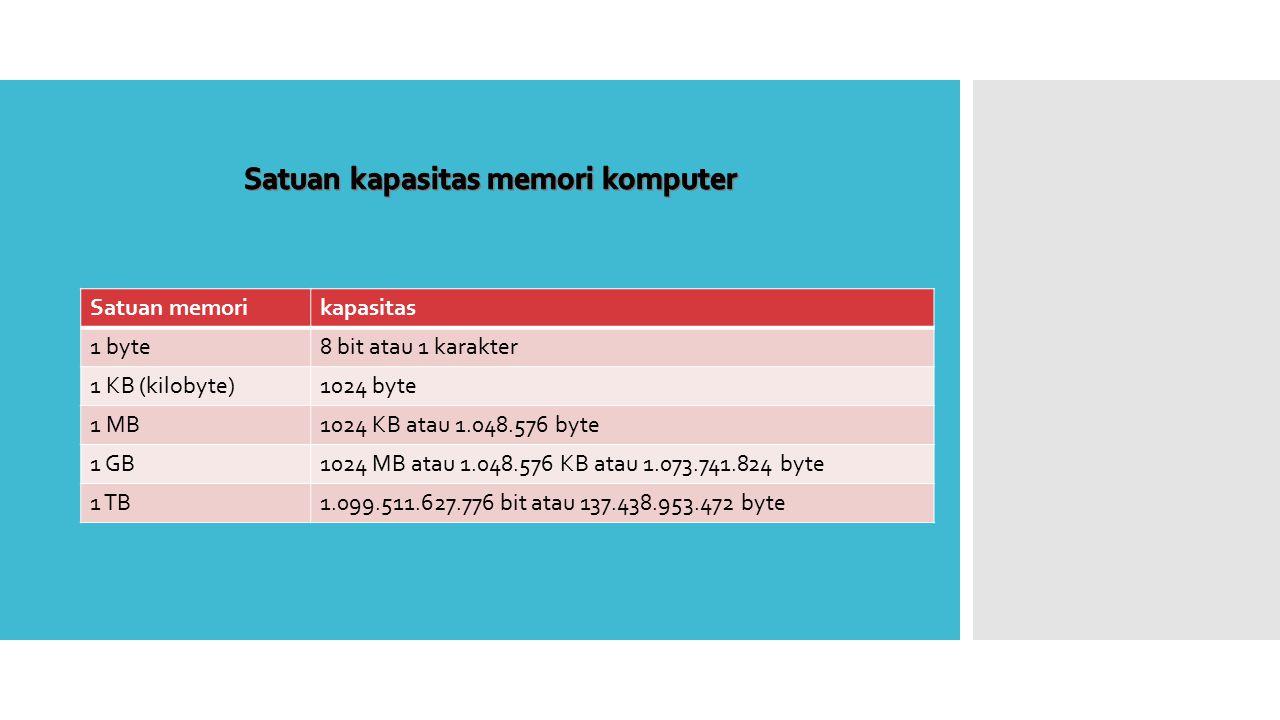 Satuan memorikapasitas 1 byte8 bit atau 1 karakter 1 KB (kilobyte)1024 byte 1 MB1024 KB atau 1.048.576 byte 1 GB1024 MB atau 1.048.576 KB atau 1.073.741.824 byte 1 TB1.099.511.627.776 bit atau 137.438.953.472 byte