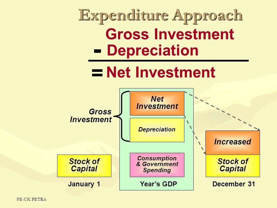 FE-UK PETRA Expenditure Approach January 1Year's GDPDecember 31 Consumption & Government Spending Depreciation Net Investment Gross Investment Stock o