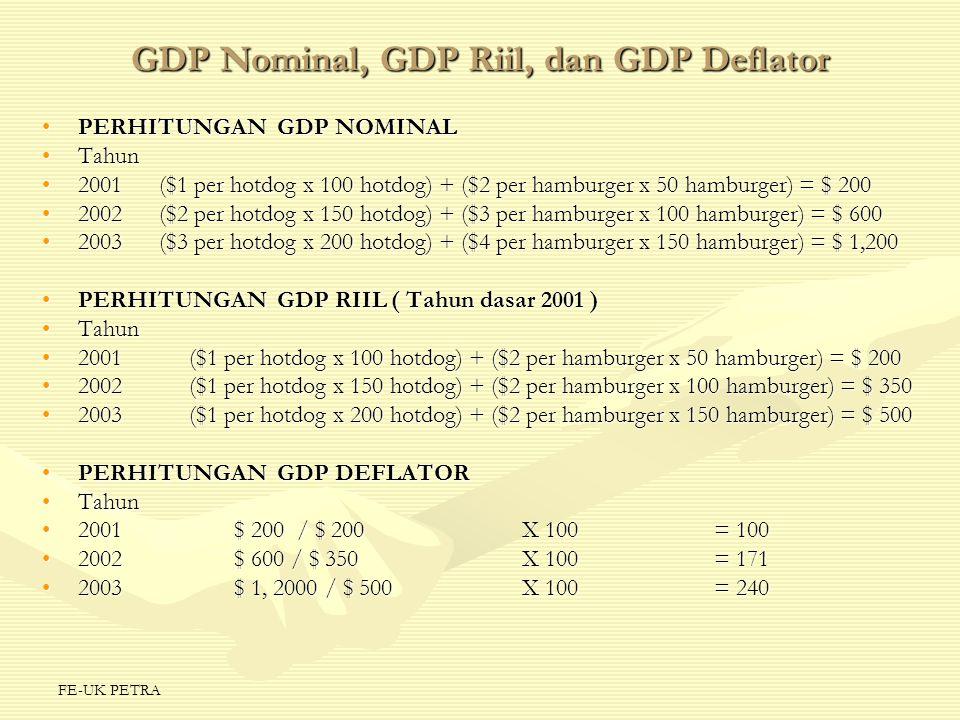FE-UK PETRA GDP Nominal, GDP Riil, dan GDP Deflator PERHITUNGAN GDP NOMINALPERHITUNGAN GDP NOMINAL TahunTahun 2001 ($1 per hotdog x 100 hotdog) + ($2