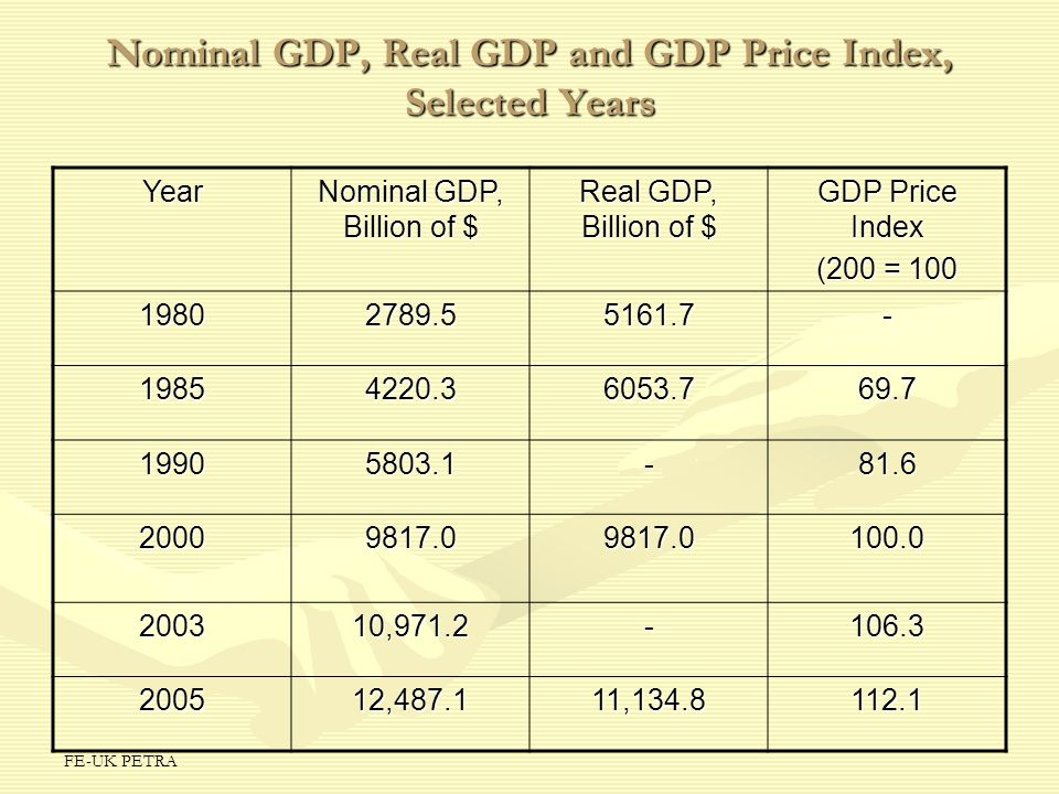 FE-UK PETRA Nominal GDP, Real GDP and GDP Price Index, Selected Years Year Nominal GDP, Billion of $ Real GDP, Billion of $ GDP Price Index (200 = 100