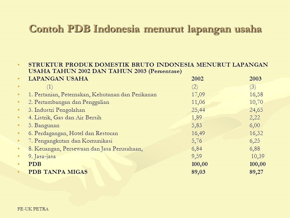 FE-UK PETRA Contoh PDB Indonesia menurut lapangan usaha STRUKTUR PRODUK DOMESTIK BRUTO INDONESIA MENURUT LAPANGAN USAHA TAHUN 2002 DAN TAHUN 2003 (Per
