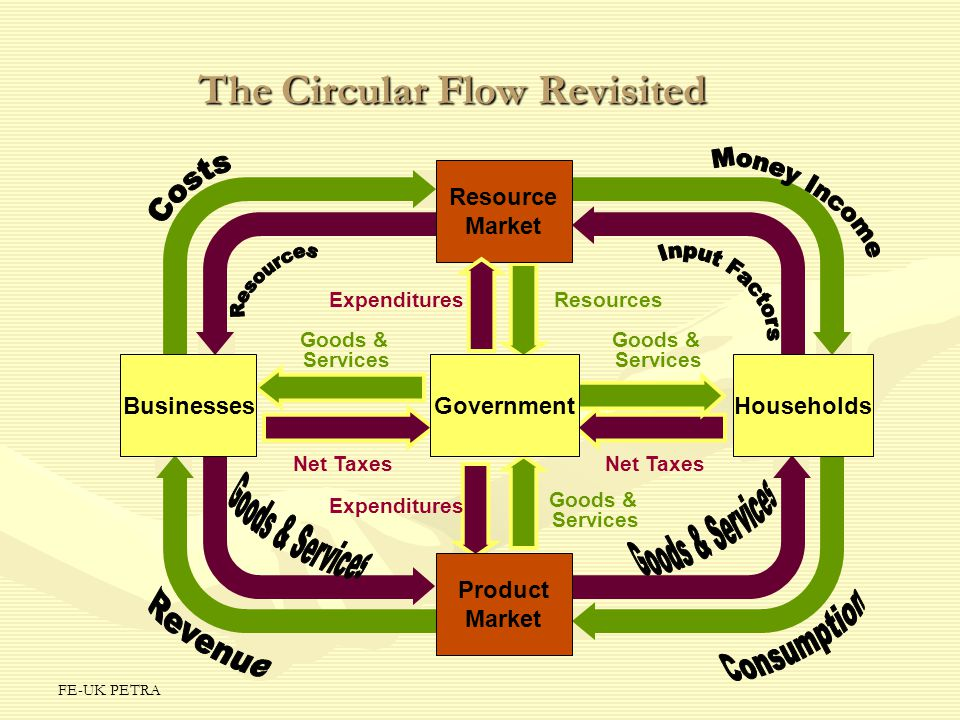 FE-UK PETRA The Circular Flow Revisited Resource Market Product Market BusinessesHouseholdsGovernment Goods & Services Goods & Services Net Taxes Expe