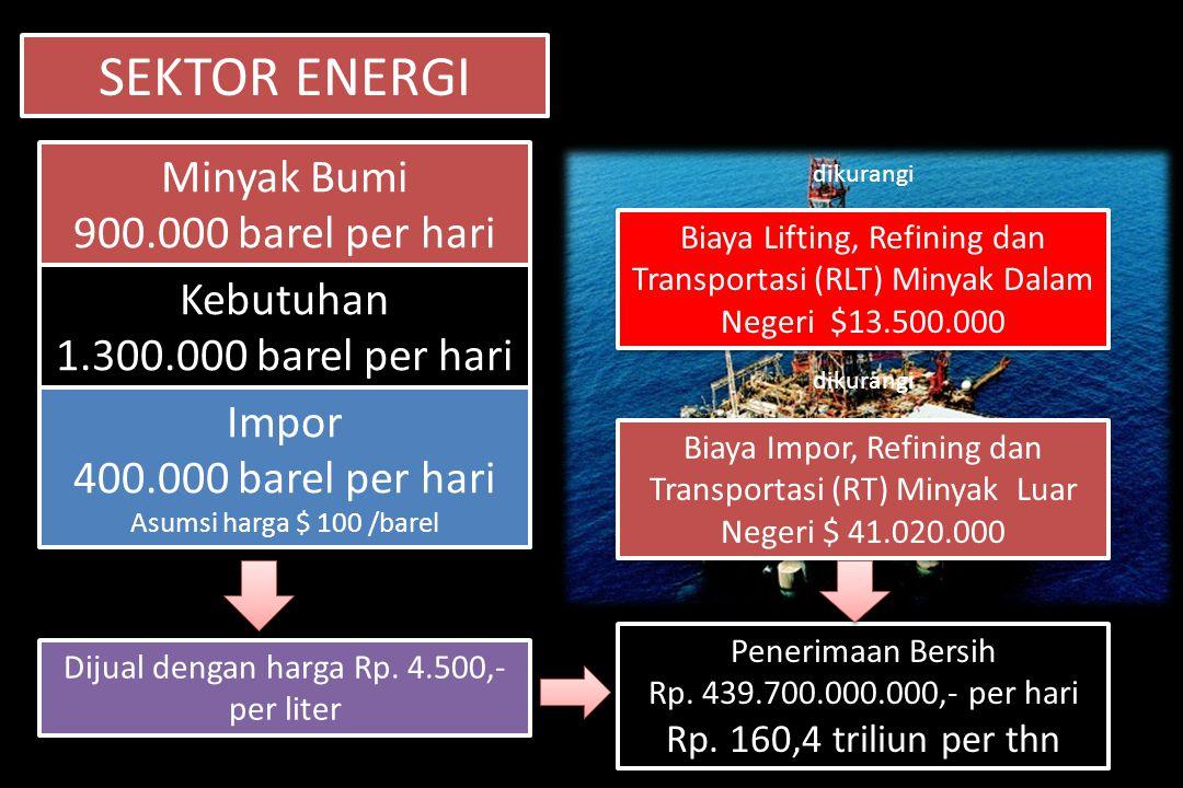 SEKTOR ENERGI Minyak Bumi Rp.160,4 triliun Minyak Bumi Rp.