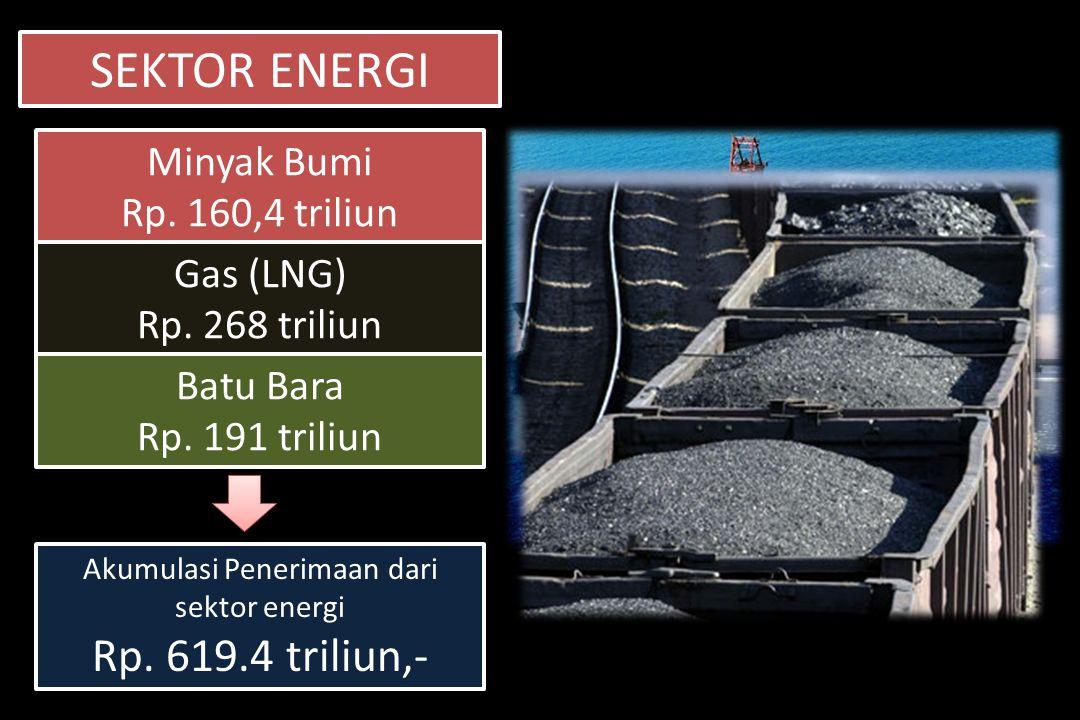 SEKTOR ENERGI Minyak Bumi Rp. 160,4 triliun Minyak Bumi Rp. 160,4 triliun Gas (LNG) Rp. 268 triliun Gas (LNG) Rp. 268 triliun Batu Bara Rp. 191 triliu