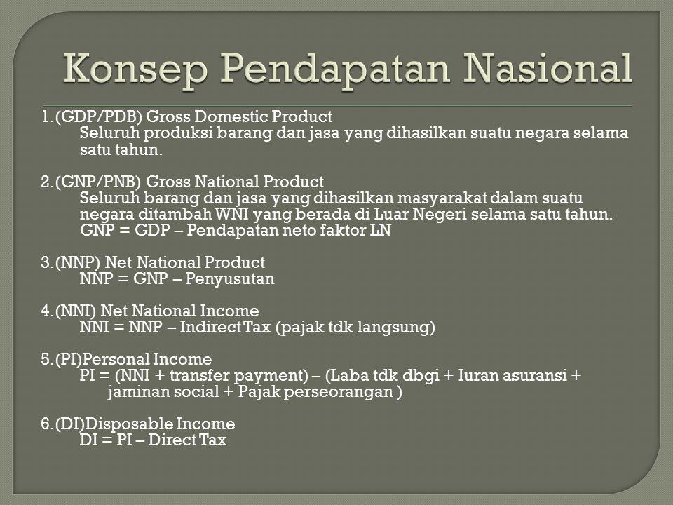 1.(GDP/PDB) Gross Domestic Product Seluruh produksi barang dan jasa yang dihasilkan suatu negara selama satu tahun. 2.(GNP/PNB) Gross National Product