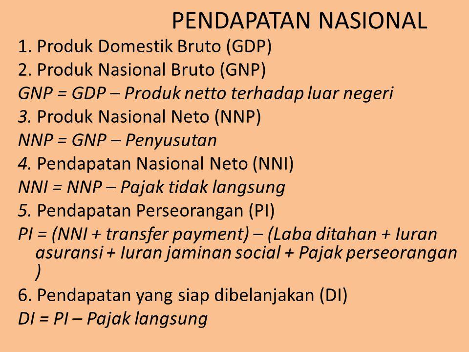 PENDAPATAN NASIONAL 1. Produk Domestik Bruto (GDP) 2. Produk Nasional Bruto (GNP) GNP = GDP – Produk netto terhadap luar negeri 3. Produk Nasional Net