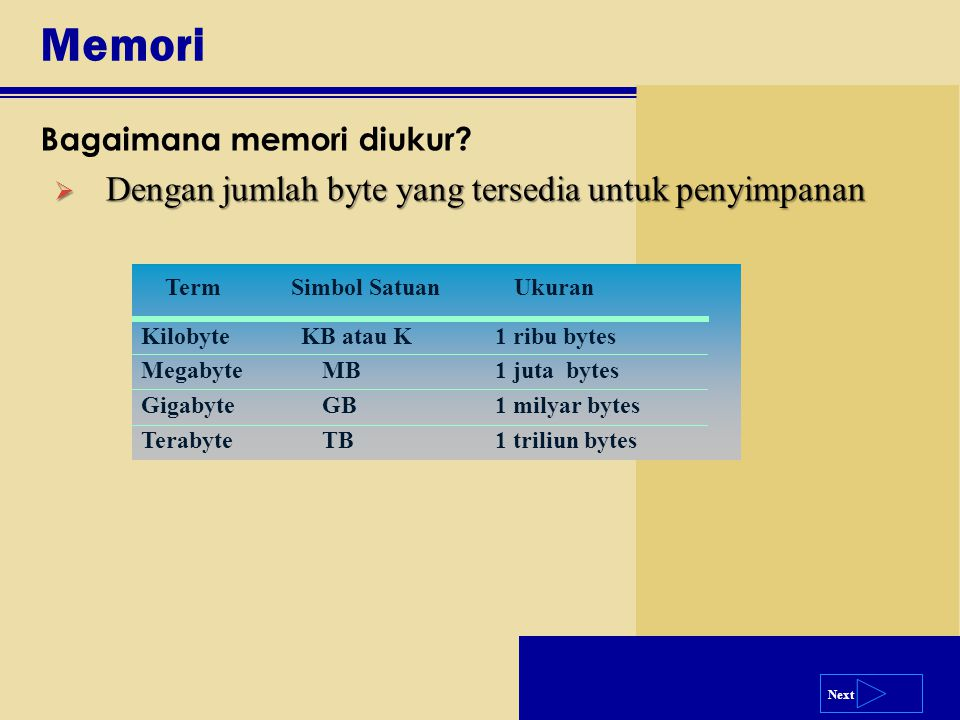 Next Memori Bagaimana memori diukur? Term Simbol Satuan Ukuran Kilobyte KB atau K1 ribu bytes MegabyteMB1 juta bytes GigabyteGB1 milyar bytes Terabyte