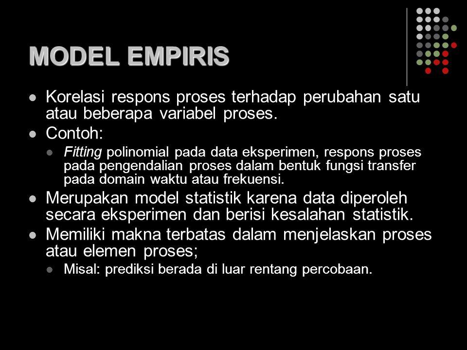 MODEL EMPIRIS Korelasi respons proses terhadap perubahan satu atau beberapa variabel proses. Contoh: Fitting polinomial pada data eksperimen, respons