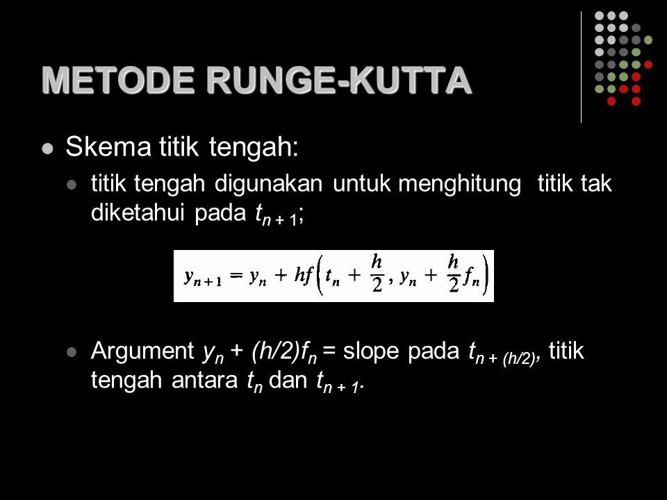 METODE RUNGE-KUTTA Skema titik tengah: titik tengah digunakan untuk menghitung titik tak diketahui pada t n + 1 ; Argument y n + (h/2)f n = slope pada t n + (h/2), titik tengah antara t n dan t n + 1.