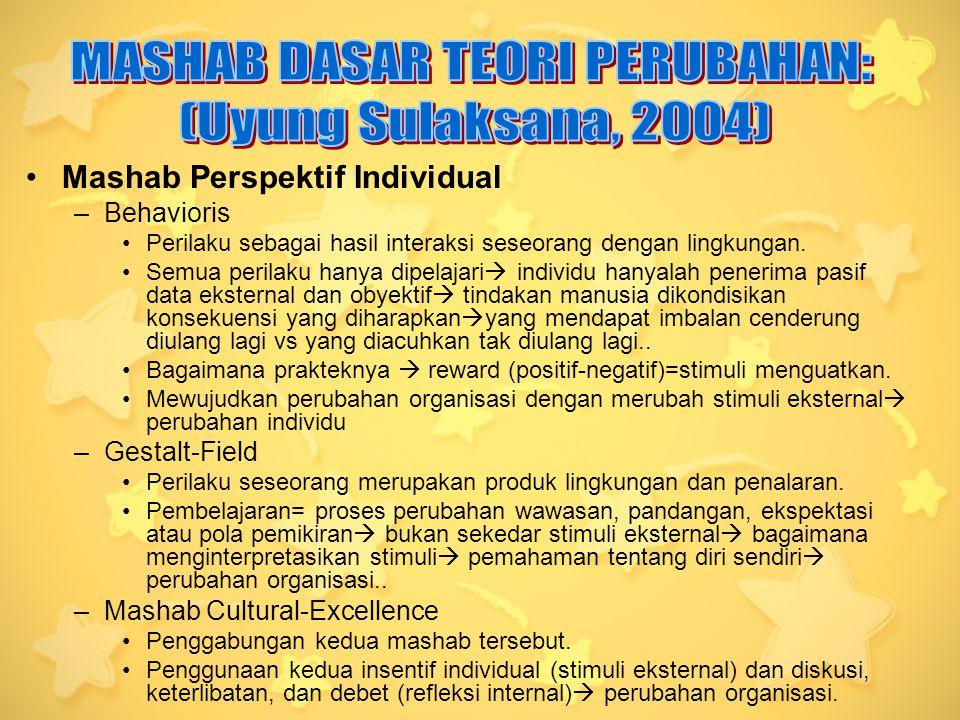 Mashab Perspektif Individual –Behavioris Perilaku sebagai hasil interaksi seseorang dengan lingkungan.