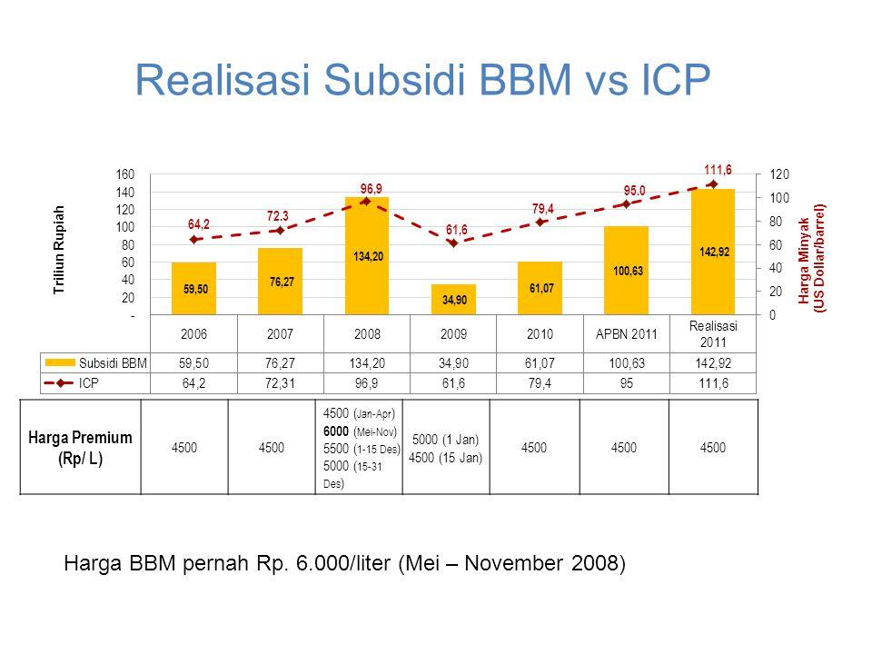 PERKEMBANGAN HARGA BBM & SUBSIDI Harga Premium (Rp/ L) 4500 4500 ( Jan-Apr ) 6000 ( Mei-Nov ) 5500 ( 1-15 Des ) 5000 ( 15-31 Des ) 5000 (1 Jan) 4500 (15 Jan) 4500 Realisasi Subsidi BBM vs ICP Harga BBM pernah Rp.