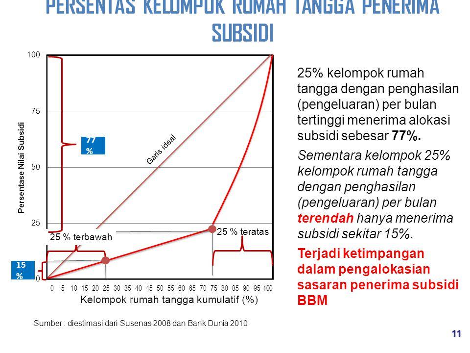 25% kelompok rumah tangga dengan penghasilan (pengeluaran) per bulan tertinggi menerima alokasi subsidi sebesar 77%.