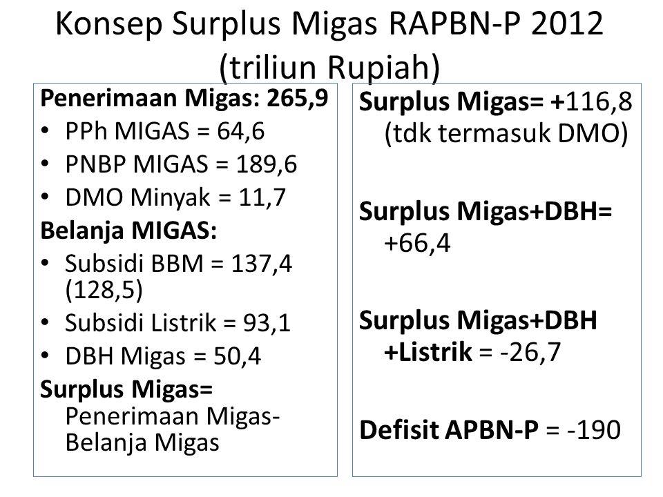 Konsep Surplus Migas RAPBN-P 2012 (triliun Rupiah) Penerimaan Migas: 265,9 PPh MIGAS = 64,6 PNBP MIGAS = 189,6 DMO Minyak = 11,7 Belanja MIGAS: Subsidi BBM = 137,4 (128,5) Subsidi Listrik = 93,1 DBH Migas = 50,4 Surplus Migas= Penerimaan Migas- Belanja Migas Surplus Migas= +116,8 (tdk termasuk DMO) Surplus Migas+DBH= +66,4 Surplus Migas+DBH +Listrik = -26,7 Defisit APBN-P = -190